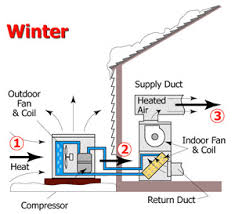 heat pump in cold weather. Wonderful Cold Heat Pump Humidity Photos On In Cold Weather N
