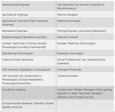 registered nurse skills list essential skills in demand list review