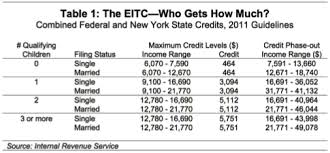 Income Credit Chart Making Work Pay In New York Empire Center For Public Policy