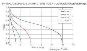 9v Battery Mah Chart Aa Alkaline Discharge Curve 5ma Avr Freaks