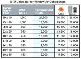 Window Ac Btu Guide Phoenixwindowcleaners Co