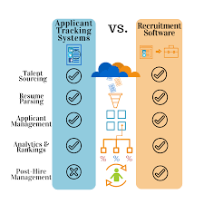 Top Rated Applicant Tracking Systems