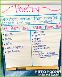 Types Of Poetry Anchor Chart Beyond Acrostics Haiku Teaching Poetry Hippo Hooray For