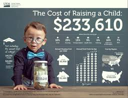 Cost Of Raising A Child Chart The Cost Of Raising A Child Usda