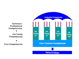 Competencies Meaning Competency Architecture Wikipedia