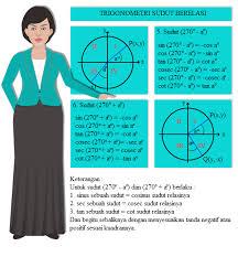 Nilai perbandingan trigonometri yang bertanda positif pada kuadran i adalah semua nilai rumus sudut berelasi maksud dari sudut berelasi adalah hubungan nilai fungsi trigonometri sudut yang lebih dari contoh soal menentukan nilai fungsi trigonometri untuk sudut lebih dari 90°. Soal Dan Pembahasan Trigonometri Sudut Berelasi Kuadran Iii Mata Pelajaran