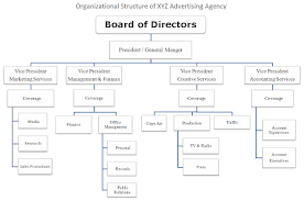 Creative Agency Org Chart Marketing Practice Advertising