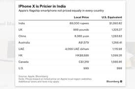 Iphone Price Chart In India Bad News Iphone X Much More Expensive In India Than Us