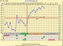 Ovulation Dip Bbt Chart Bfp No Implantation Dip Hoping This Will Help
