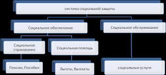 Реферат Механизм и основные направления социальной защиты в  Механизм и основные направления социальной защиты в национальной экономике Республики Беларусь