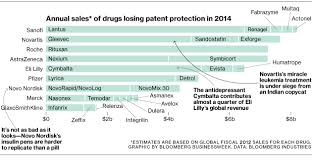 Pharma Patent Cliff Chart Trade Setups That Work