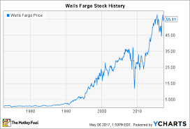 Wells Fargo Stock History Will The Banking Giant Recover