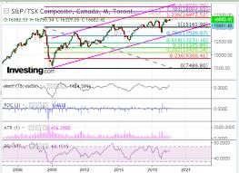 Tsx Futures Chart Strawberry Blondes Market Summary Canadas Tsx Election