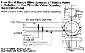 Mikuni Emulsion Tube Chart Understanding Carbs Rebuilding Forks And 1100 Shocks