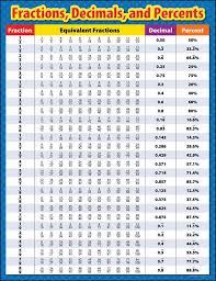 Percentage Chart Calculator Competitive Exam Competitiveexam55 On Pinterest