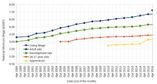 National Minimum Wage Economics Help