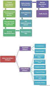Police Hierarchy In Malaysia Police Malaysia Gazetted