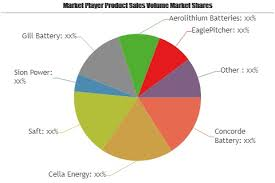 Commercial Aircraft Battery Market Astonishing Growth