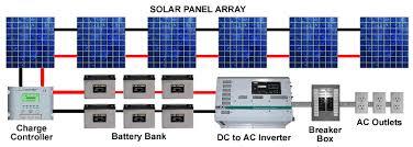 solar home wiring wiring diagram show solar home wiring wiring diagram user solar home lighting system wiring diagram solar home wiring