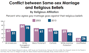 Religion against gay marriage