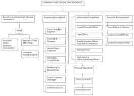 Organization Chart Eco Engineers Co Sri Lanka Eco