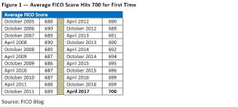 Fico Credit Score Chart 2017 Us Average Fico Score Hits 700