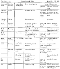 Plant Growth Observation Chart Primary School Agriculture Vol I Pedagogy Part Ii