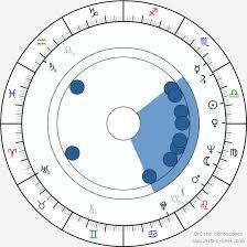 Birth Chart of Ivan Lyons, Astrology Horoscope