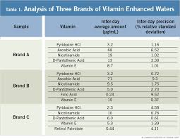 Water Soluble And Fat Soluble Vitamins Chart Determination Of Soluble Vitamins In Beverages Page 3 Of 3