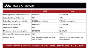in light of the changes to the estate tax laws this is a good time to review your estate plan to determine whether changes are needed