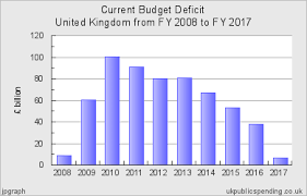 Public Spending Chart For United Kingdom 2008 2017 Central