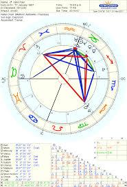 Jake Paul Birth Chart