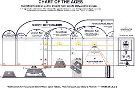 Plan Of Salvation Chart With Scriptures Ages And Dispensations Orlando Bible Students