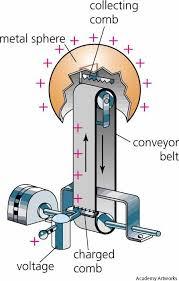van der graaf generator how it works van de graaff generator school pinterest generators vans and