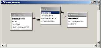 Контрольная работа в ms access Вариант Библиотечный справочник  Контрольная работа в ms access Вариант 2 Анкетные данные