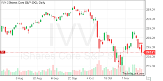 Ivv Etf Chart Techniquant Ishares Core S P 500 Ivv Technical Analysis