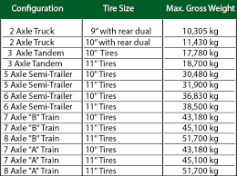 Semi Truck Size Chart Seasonal Trucking Weights Truck Weight Classifications And
