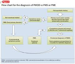 Diagnosis Chart Figure 2 Flow Chart For The Diagnosis Of Pmdd Vs Pms Or Pme