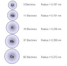 ionic size ions in solution
