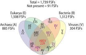 Bacteria And Viruses Venn Diagram Whatsnew In Cosmic Ancestry Jul Sep 2012 By Brig Klyce