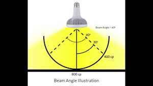 Intro To Led Light Bulbs Part 9 Led Beam Angles