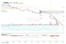 Teva Stock Chart Teva Pharmaceutical Gets Reprieve After Analyst Upgrade