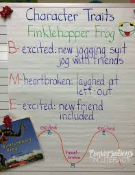 A Closer Look At Characters Conversations In Literacy