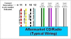 unique aftermarket radio wiring harness color code new update at color coded stereo wiring diagram aftermarket stereo wiring diagram radio shed in jvc unorthodox photos on aftermarket radio wiring diagram