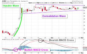 Technical Analysis Juno Stock Nasdaq Juno Is Setting Up