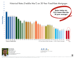 30 Year Mortgage Rate Chart Historical Update Mortgage Loan Rates Maui Real Estate Advisors