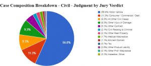 Texas Courts Chart Texas Civil And Family Activity In The District And