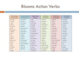 Blooms Taxonomy In The Classroom 10 1 11 What Is Blooms