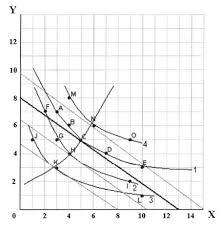 Экономическая теория Микроэкономика Реферат Учил Нет  Так как эта кривая имеет положительный наклон относительно обоих товаров следовательно с увеличением дохода величина потребления товаров также увеличится