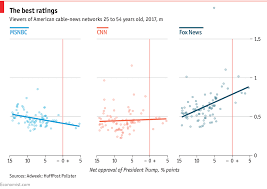 Cnn Ratings Chart Fox Newss Once Unquestioned Dominance Of Cable News Looks